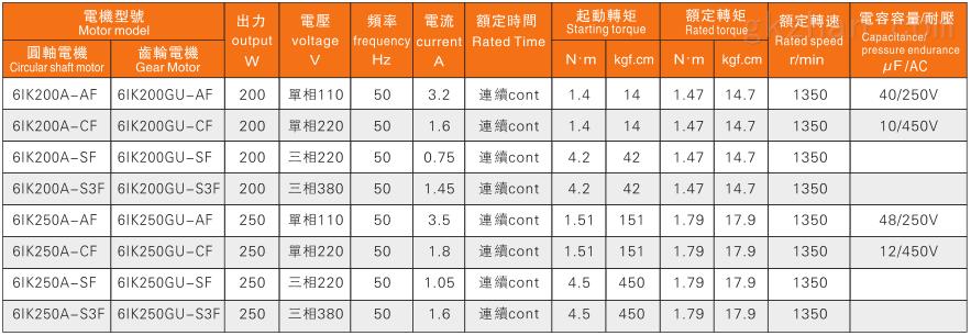 200W电机特性表.png
