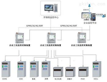 企業工況污染源在線監控系統平臺廠家