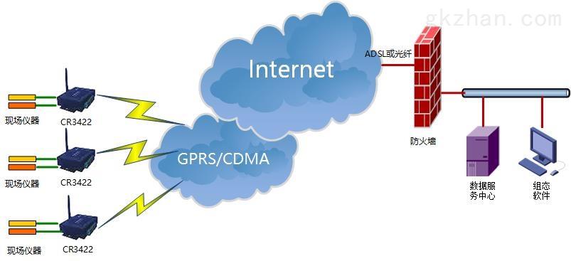 无线数采仪(RDTU)应用图