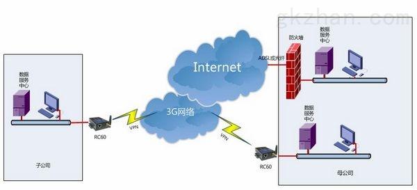 3G路由器VPN专网应用