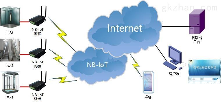 NBIOT DTU典型应用方案-电梯监控.jpg