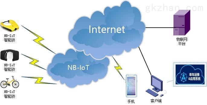 NBIOT DTU典型应用方案-共享单车智能锁.jpg