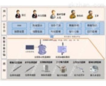高支模变形监测系统