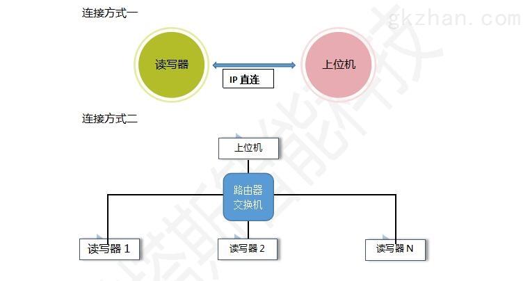 TCP/IP通信IC卡读写器网络结构图