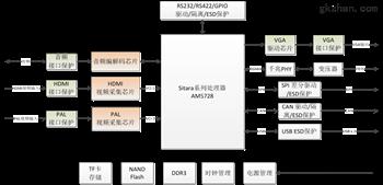 DM5728高清视频处理模块