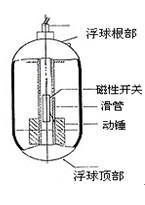 浮子液位开关FLA-3