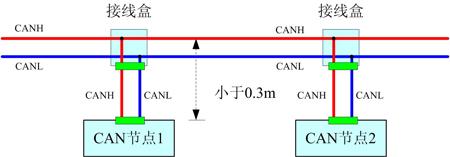 注:图中未画出屏蔽信号线CAN_GND。 2.2三通布线 CAN总线、RS485总线s总线中的短线(总线到CAN节点之间的距离)大于0.3米时,可以采用三通布线,使总线至CAN节点的距离小于0.3m,从而保证可靠通讯。如下图:
