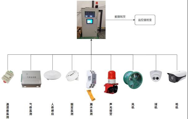 已过滤:Acrel-2000EM配电室综合监控系统在浙江省地理信息产业园的应用-卢国梁202108253739.png